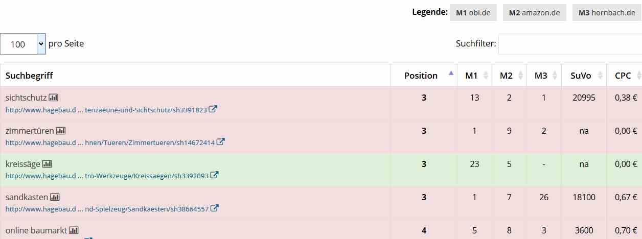 Baumarkt Begriffe ( Keys ) im Google Ranking Vergleich